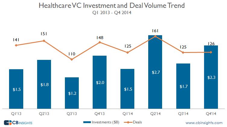 healthcare vc raised capital 2013 - 2014