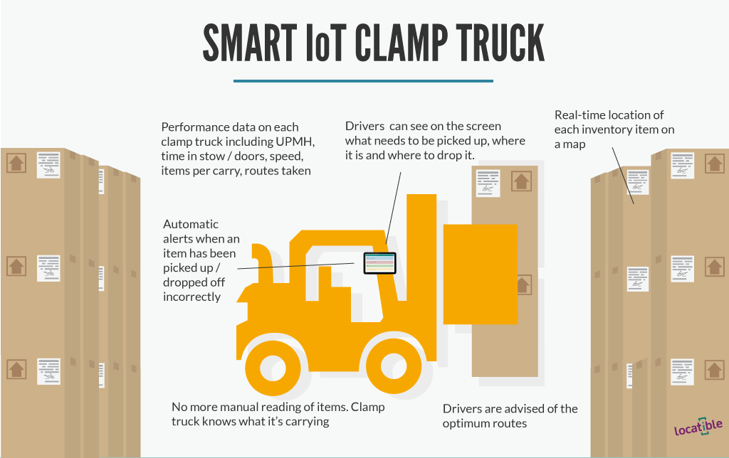 Smart Iot Clamp Truck