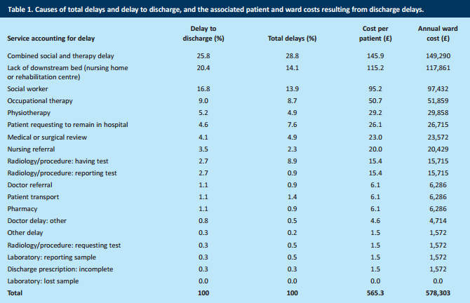 Causes of hospital bed delays