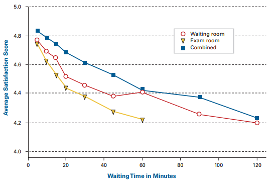 Waiting times vs Patient Satisfaction
