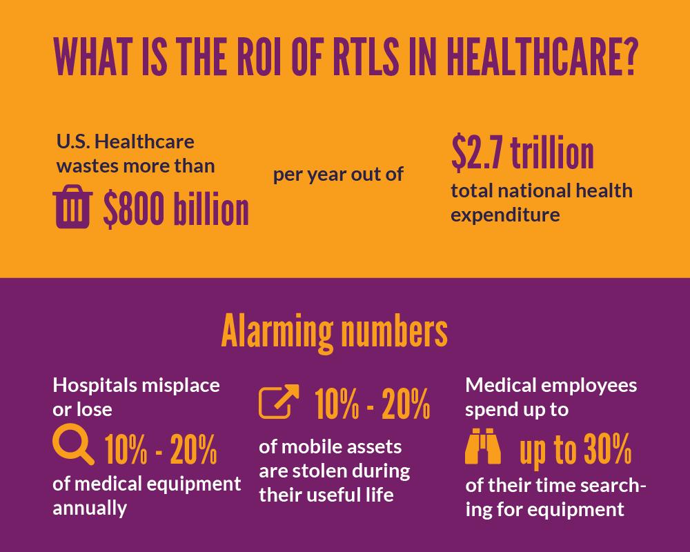 ROI RTLS Healthcare
