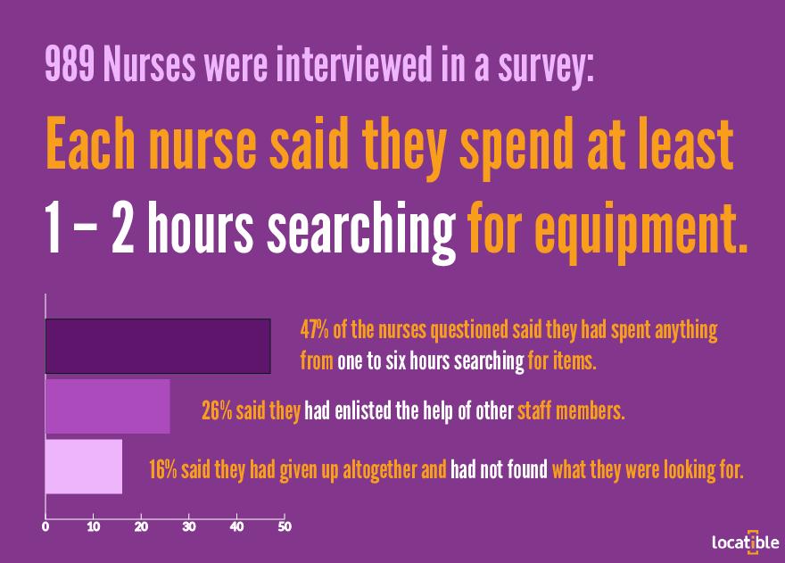nurses searching survey